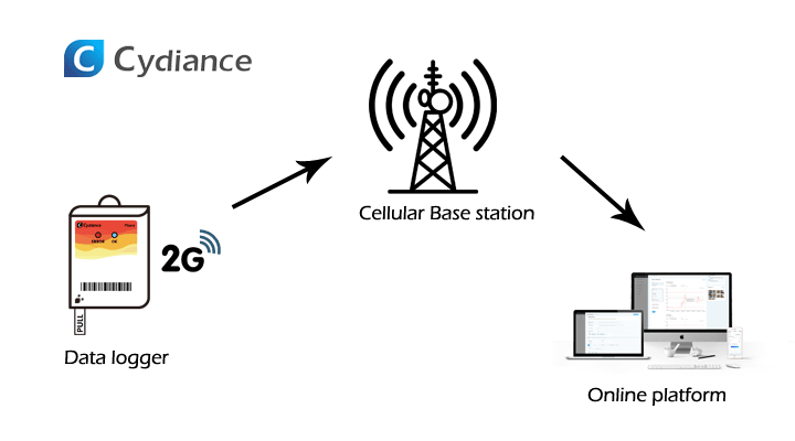 real-time data logger connecting cellular data base to transfer data to online platform